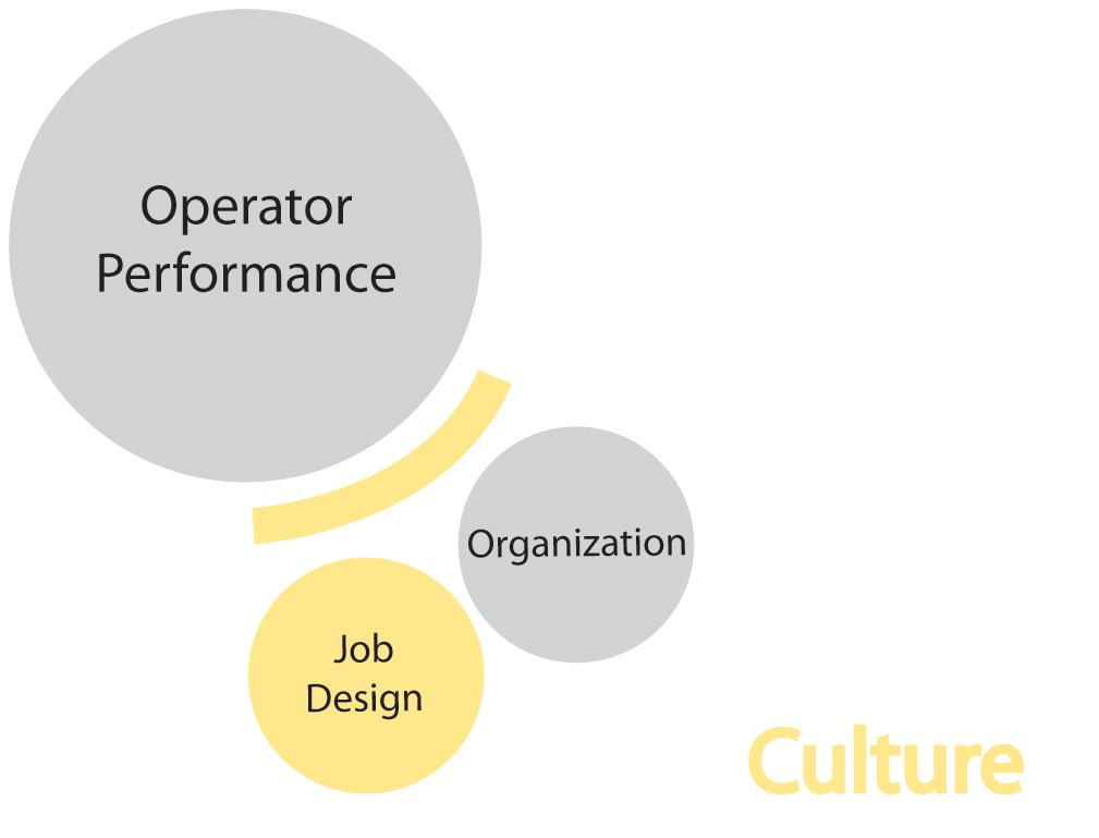 Human Factors Topic Job Design Center For Operator Performance