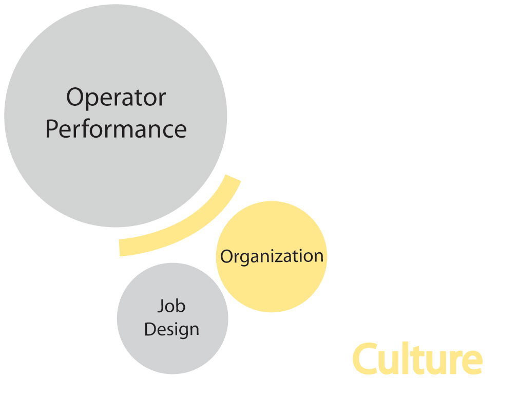 effect of culture on organizational performance The structure portrays the leading path and relation between these main elements of an organization which are organizational culture, organizational commitment and the financial performance results and discussions of the studies reveal the types of corporate culture, types of organizational commitment with relevant tables of data to support.